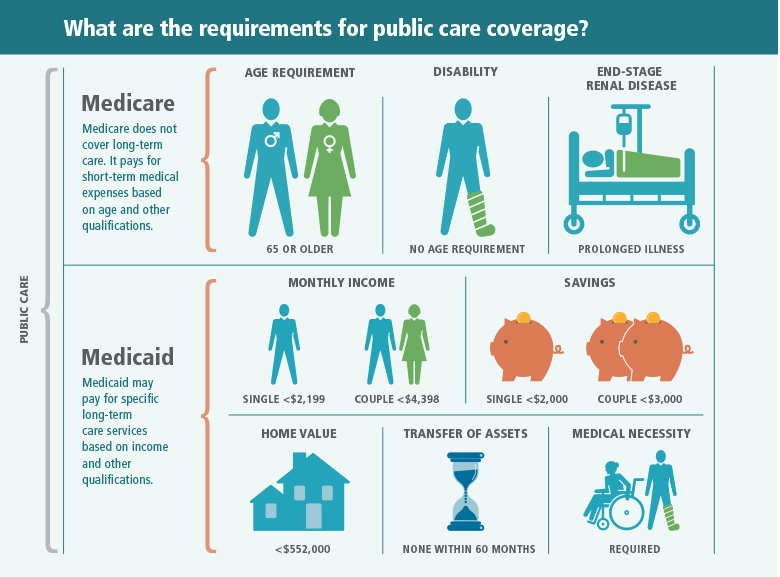 What are the requirements for public care coverage? Medicare does not cover long-term care. It pays for short-term medical expenses based on age and other qualifications. There are three ways to qualify for Medicare. The first is to be 65 or older. The second is to be disabled, regardless of your age. The third is to have end-stage renal disease, regardless of your age. Medicaid may pay for specific long-term care services based on income and other qualifications. In 2016, you must have monthly income of $2,199 or less for a single person and $4,398 or less for a couple. Your savings must be $2,000 or less for a single person or $3,000 or less for a couple. Your home equity must be $552,000 or less. You may not have transferred income or assets during the past 60 months. You must have a medical necessity for the services.