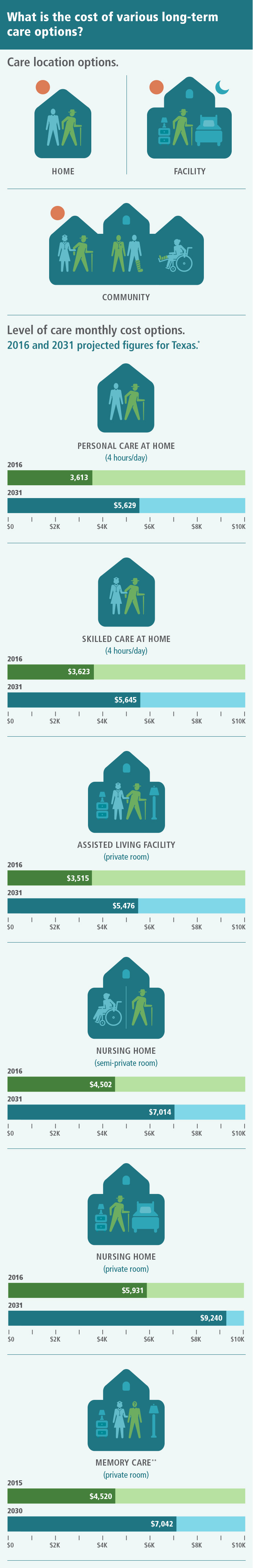 What is the cost of various long-term care options? Care may be provided in three locations. The first is your home, where you may receive personal care or skilled care services. The second is at the site of community organizations that you visit to receive services. The third is a residential facility in which you live full time. The cost of services depends on their location and frequency. Four hours per day of personal care in your home costs $3,422 per month in 2016 and is projected to cost $4,407 in 2031. Four hours of skilled care per day in your home costs $3,432 per month in 2016 and is projected to cost $4,047 in 2031. A private room in an assisted living facility costs $3,336 in 2016 and is projected to cost $7,469 in 2031. A semi-private room in a nursing home costs $3,961 in 2016 and is projected to cost $5,574 in 2031. A private room in a nursing home costs $5,111 in 2016 and is projected to cost $7,177 in 2031. A private room in a memory care residential facility costs $4,520 in 2015 and is projected to cost $6,320 per month in 2030.