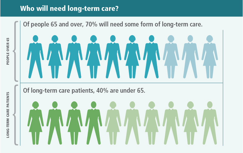 Who will need long-term care? Seventy percent of people 65 and older will need some form of long-term care. Forty percent of people who need long term care are younger than 65.