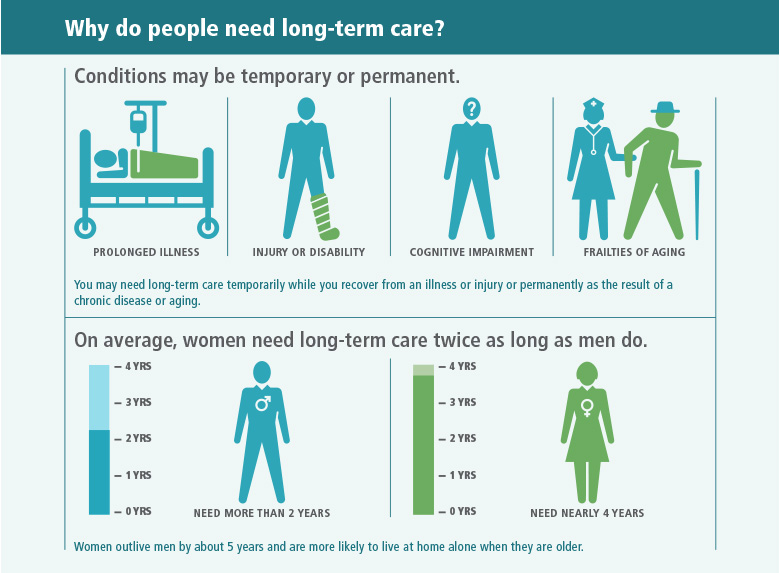 Why do people need long-term care? There are four basic reasons you may need long-term care. The first is prolonged illness, and the second is injury and disability. In both cases, you may need help temporarily or permanently, depending on the severity of the health condition. The third and fourth reasons are cognitive impairment and the frailties of aging. In these cases, you are more likely to need help permanently. On average, men need long-term care for more than two years, while women need long-term care for nearly four years. Women live about five years longer than men and are more likely to live at home alone when they are older.