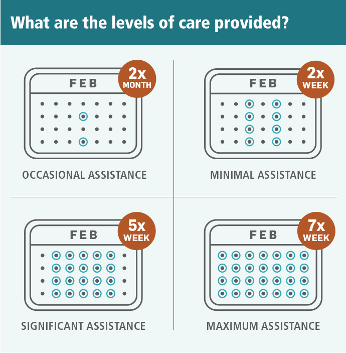 What are the levels of care provided? Four general levels of care can be provided. The first is occasional assistance, which might be provided twice a month. The second is minimal assistance, which might be provided twice a week. The third is significant assistance, which might be provided five times a week. The fourth is maximum assistance, which might be provided every day.